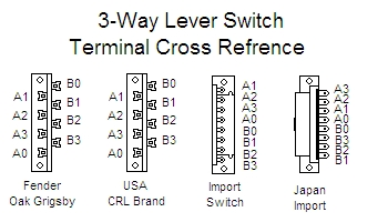Help with Wiring Diagram - Master Vol & Tone, 7 Way Strat Mod Strat Mods Wiring Diagrams on coil tap wiring diagrams, american standard wiring diagrams, dimarzio wiring diagrams, fender wiring diagrams, stratocaster 3 position switch wiring diagrams,