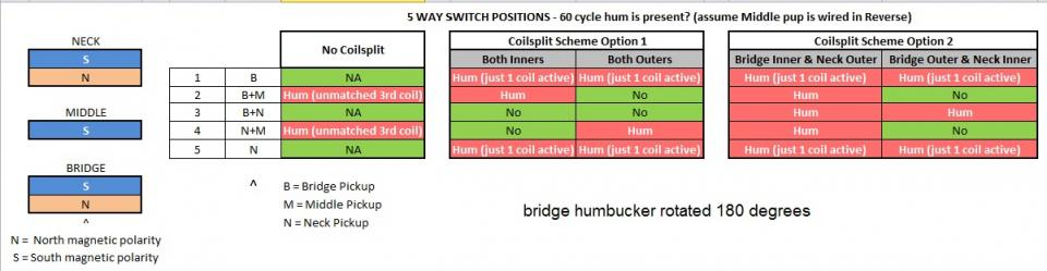 Click image for larger version.  Name:HSH positions w hum matrix - bridge humbucker rotated 180 degrees.jpg Views:11 Size:41.3 KB ID:105191