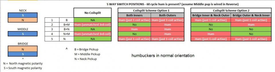 Click image for larger version.  Name:HSH positions w hum matrix - humbuckers in normal orientation.jpg Views:6 Size:41.2 KB ID:105193
