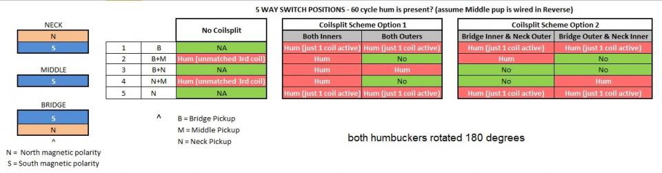 Click image for larger version.  Name:HSH positions w hum matrix - both humbuckers rotated 180 degrees.jpg Views:7 Size:39.5 KB ID:105194